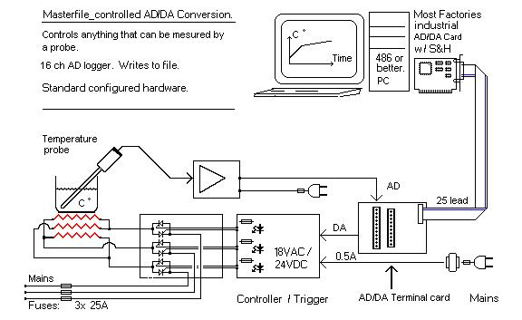 Standard analog  digital I/O cards  Interface to PC